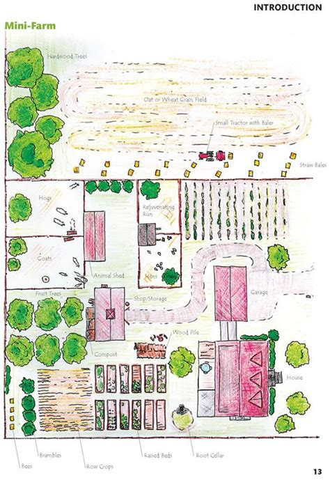 design your ideal homestead homestead homesteads farming and gardens 28 farm layout design ideas to inspire your homestead