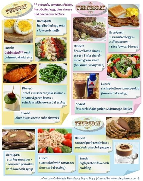 lunch in five 30 low carb lunches up to 5 net carbs 5 ingredients each keto in five books 7 day low carb meals plan an exle 2 3 diet plan 101