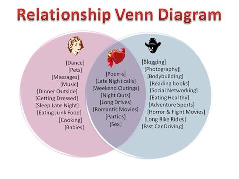 relationship venn diagram you changed after marriage