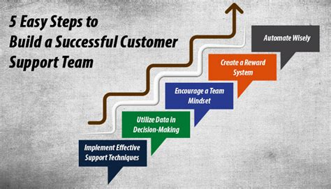 the sharp method five simple steps to succeed at the speed of books 5 easy steps to build a successful customer support team