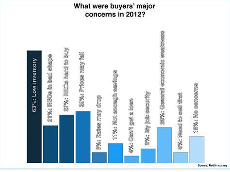 worst month to sell a house worst month to sell a house 28 images best time to sell homesellers 1 trusted