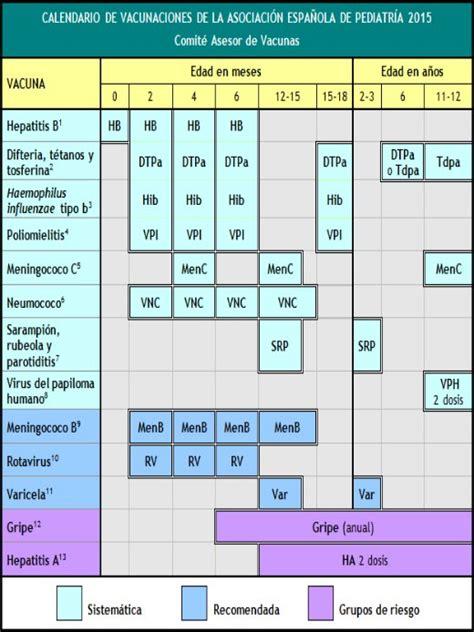 calendario de vacuna 2016 peru calendario de vacunacion peru 2016