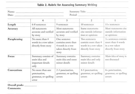 gist summary template image rubric writing summaries
