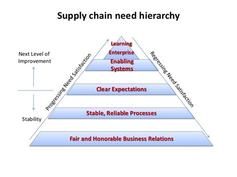 Toyota Supply Chain Toyota Supply Chain Diagram Toyota Get Free Image About