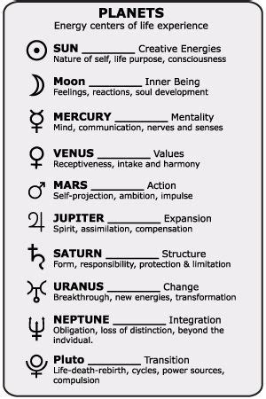 astrology zodiac signs and meanings 25 best ideas about astrological symbols on
