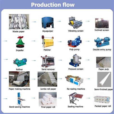 Industrial Paper Process - professional manufacturer supply waste paper recycle paper