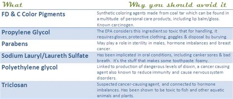 living will sles templates the print ingredients to avoid in care products