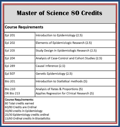 Cambridge Mba Requirements by Masters Thesis Timeline