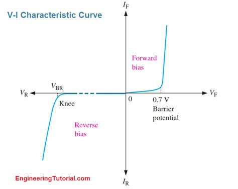 diode iv curve with temperature vi characteristic of a diode engineering tutorial