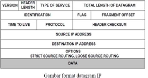 format ip address adalah internet layer protokol pert4 welcome in danas technologhy