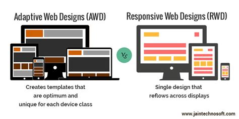 online responsive layout builder what is the difference between responsive and adaptive web