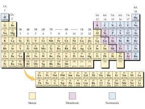 periodic table with metalloids nonmetals and metals new