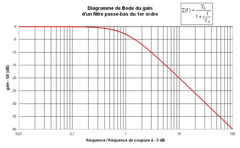 diagramme de bode filtre passe haut premier ordre cours de maths