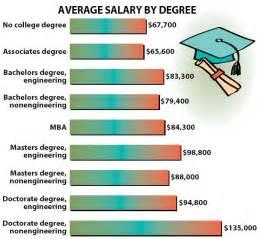 mechanical engineering salary 2014 mechanical free