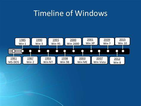 a history of microsoft windows