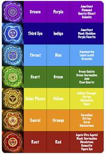 chakra color chart understand the 7 chakra colors and what they
