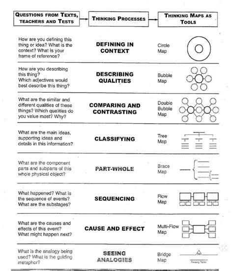 thinking map templates thinking maps i c resources
