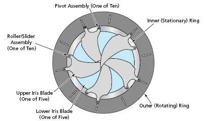 rugged iris mechanism tech briefs