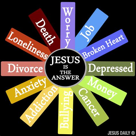 Is The Answer a rebuttal to the jesus is the answer wheel friendly