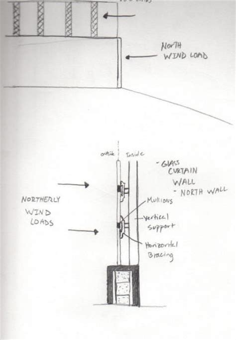 wind load diagram structural diagrams