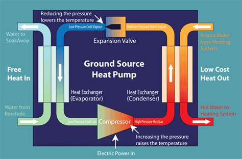 how do you when a is in heat ground source heat pumps