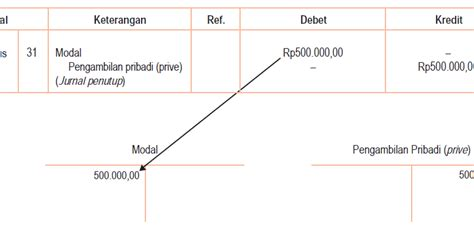 tujuan dari membuat jurnal penyesuaian siklus akuntansi jurnal penutup akuntansi
