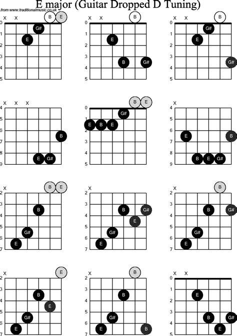 Fdim Guitar Chord