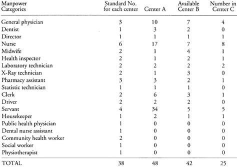 organization pattern of primary health centre evaluation of primary health care in riyadh saudi arabia