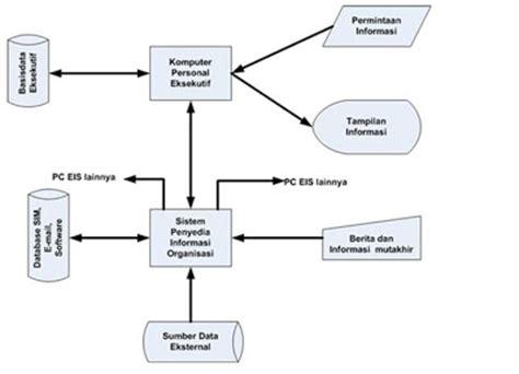 layout perusahaan manufaktur sistem informasi manajemen