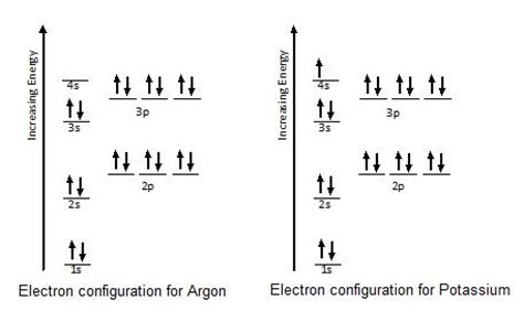 orbital diagram for argon electron configurations ck 12 foundation