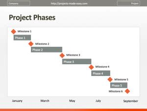 project management templates projects  easy