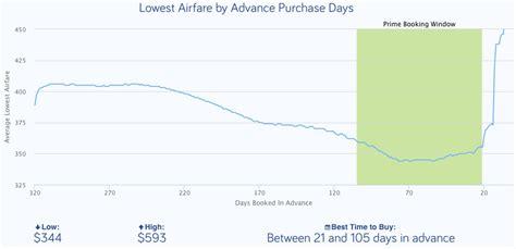 cheap flights     time  buy plane