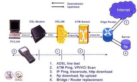 test adls my network01
