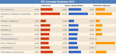 ipc definitivo 2015 para colombia ipc colombia 2015 2016 incremento del ipc 2016 colombia