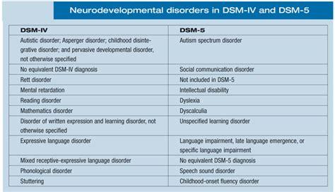 dsm 5 section 1 autism spectrum disorder dsm 5