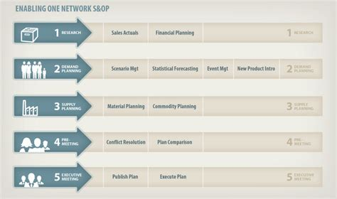sales and operations planning s amp op