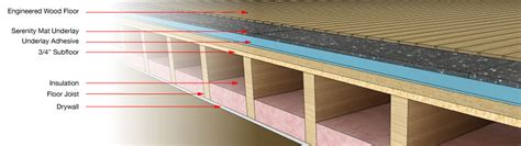 Floor Noise Reduction How To Soundproof Floor Serenity Mat Soundproofing Floor