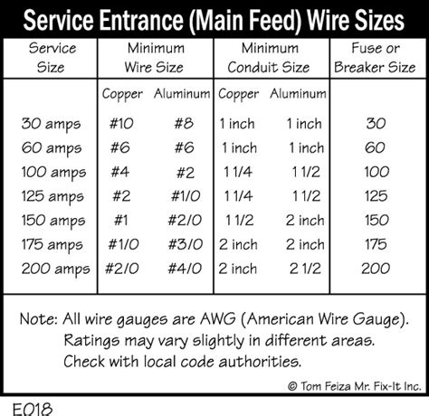 house wiring cable size what size wire for house outlets 28 images what of wire do you use for a 20 gfci
