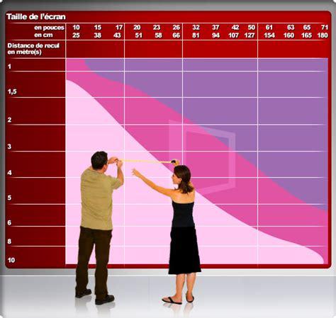 distance tv canap guide de choix de 233 cran plat quel taille choisir