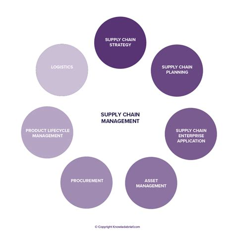 supply chain management description logistics and supply chain management what is it