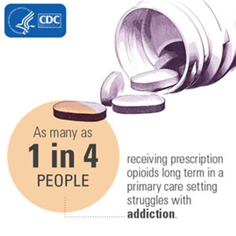 Opioid Detox Doctors by Guideline Information For Patients Overdose Cdc