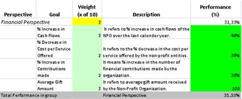 Template For Non Profit Business Scorecard With Kpis Balanced Scorecard Template For Charities