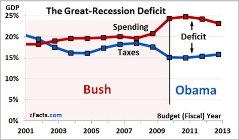 how the deficit got so the deficit taxes down or spending up zfacts