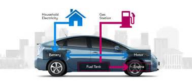 Toyota Total Electric Car Toyota In Hybrid The Greenest Most Advanced Prius Yet