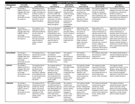 Expository Essay Rubric Common by Common Writing Rubric