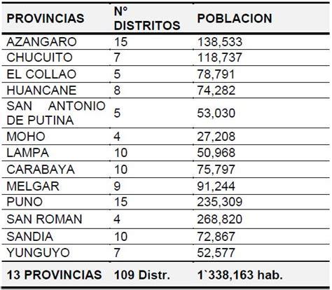 tabla de asignacion presupuesto para provincias del ecuador an 225 lisis de situaci 243 n de salud p 250 blica en el departamento