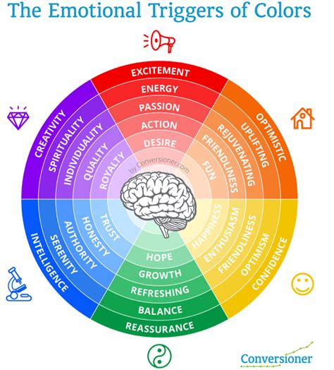 psychological effects of color how to increase conversions using color psychology