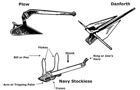 small boat anchor types small boats types of anchors for small boats