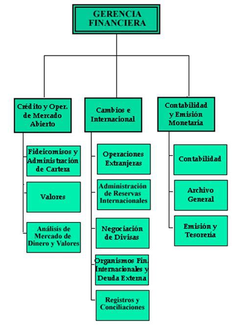 organigrama de banco organigrama de guatemala organigrama municipalidad de