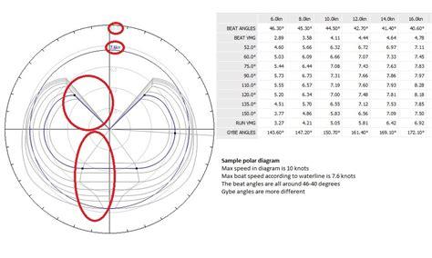 catamaran polar diagram oppedijk create polar diagram